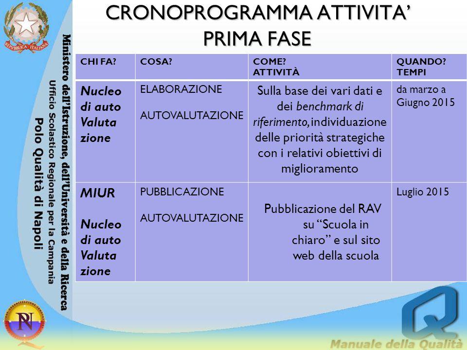 CRONOPROGRAMMA ATTIVITA'