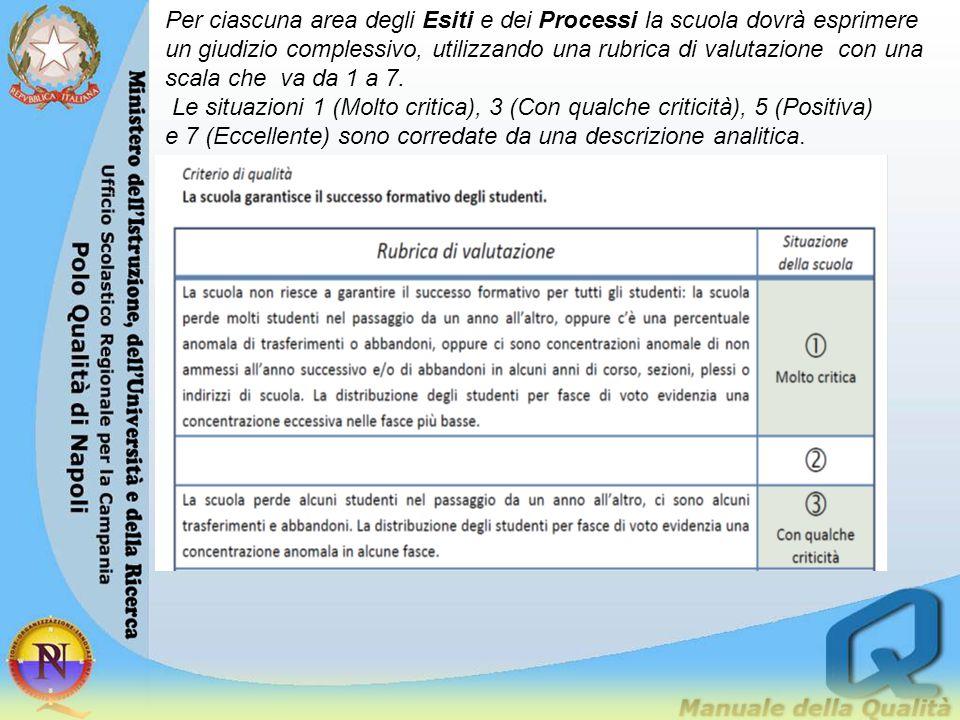 Per ciascuna area degli Esiti e dei Processi la scuola dovrà esprimere un giudizio complessivo, utilizzando una rubrica di valutazione con una scala che va da 1 a 7.