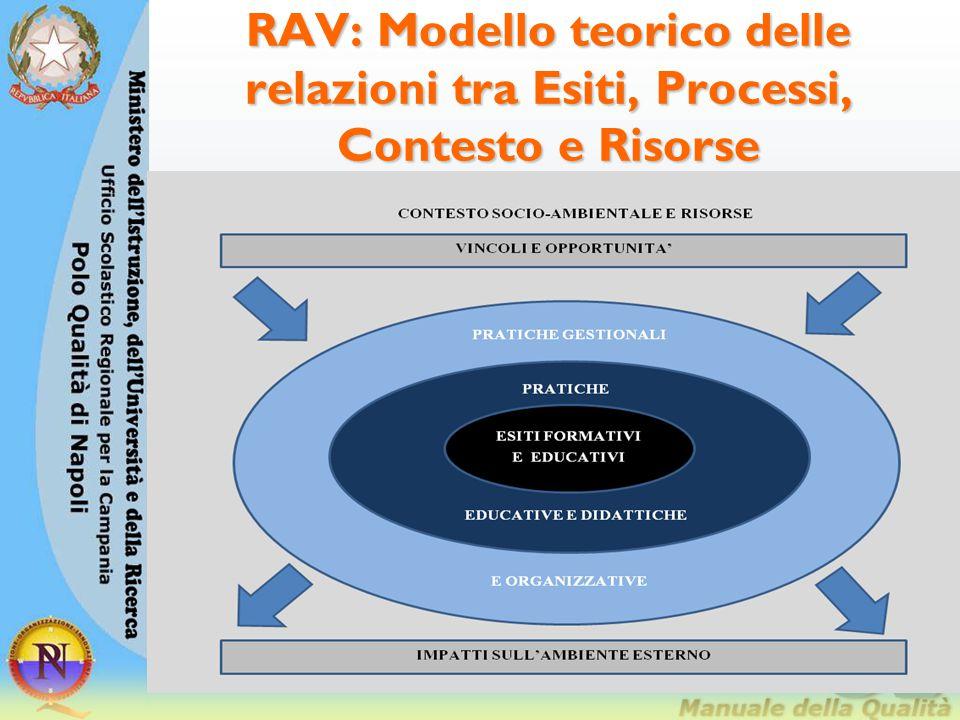 RAV: Modello teorico delle relazioni tra Esiti, Processi, Contesto e Risorse