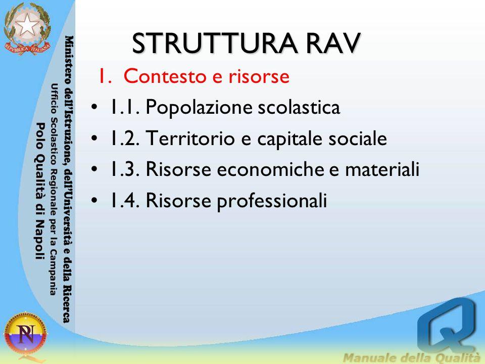 STRUTTURA RAV Contesto e risorse 1.1. Popolazione scolastica