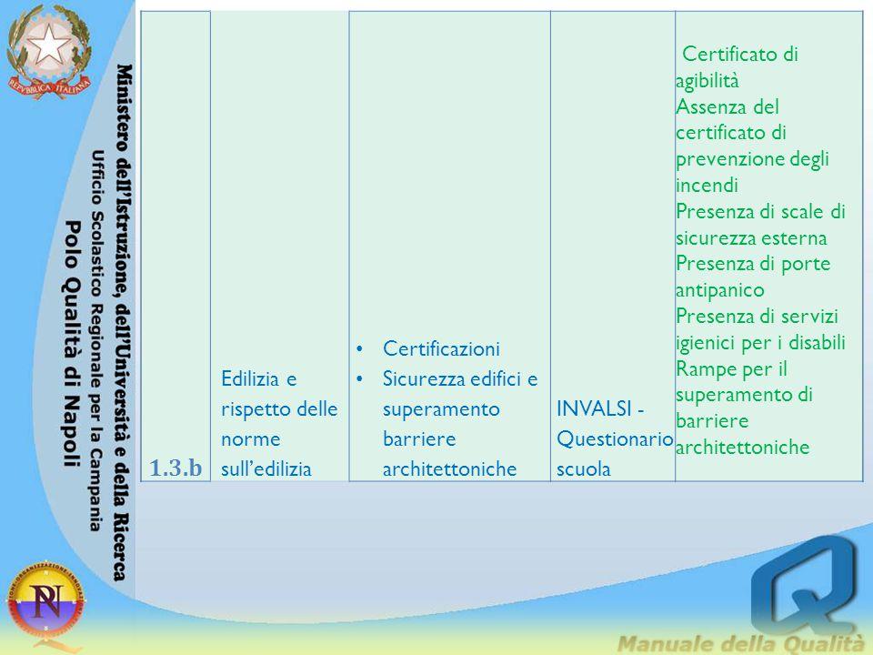 1.3.b Edilizia e rispetto delle norme sull'edilizia Certificazioni
