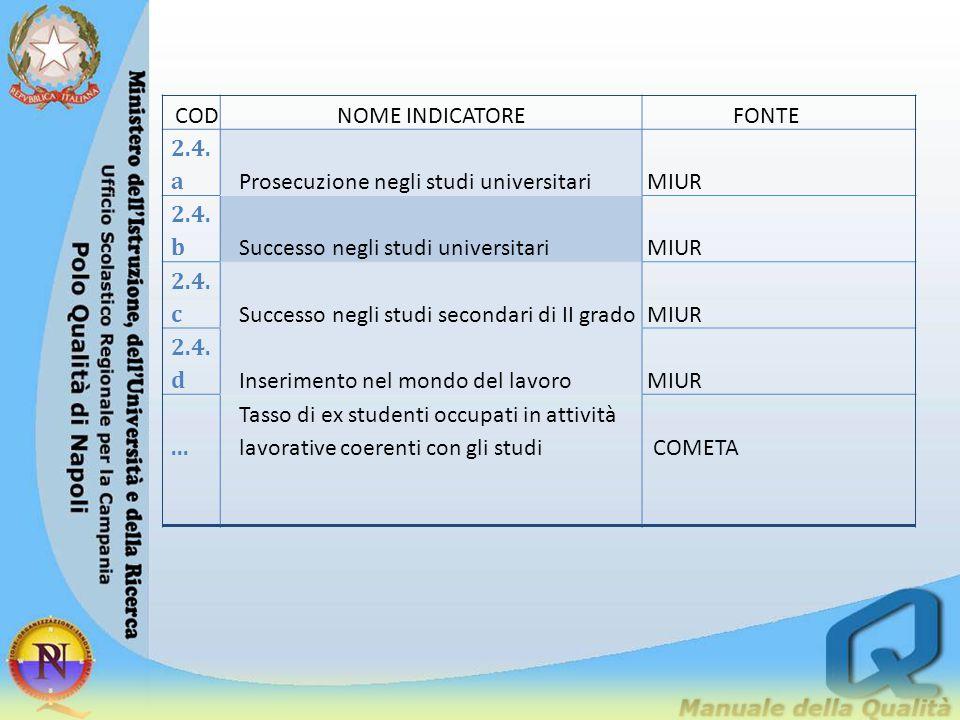 COD NOME INDICATORE. FONTE. 2.4.a. Prosecuzione negli studi universitari. MIUR. 2.4.b. Successo negli studi universitari.