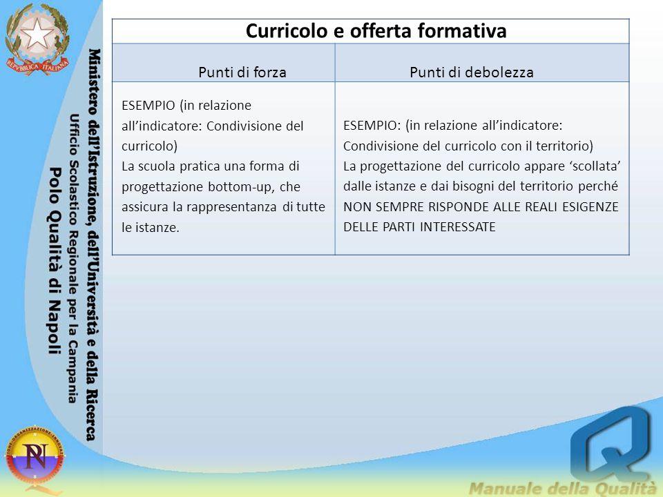 Curricolo e offerta formativa
