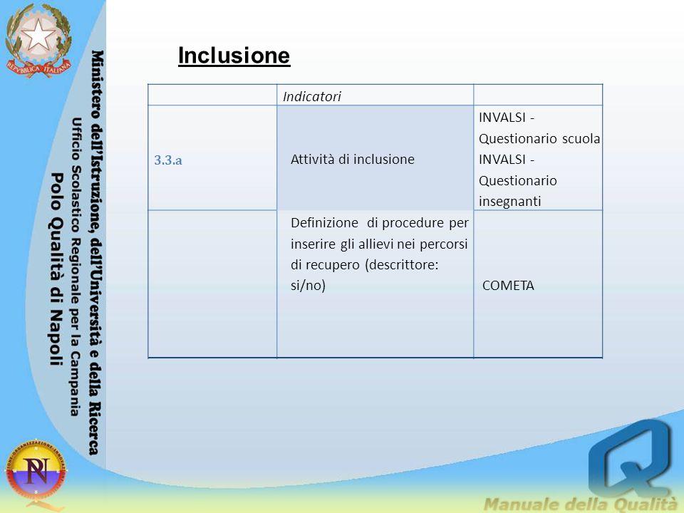 Inclusione Indicatori Attività di inclusione
