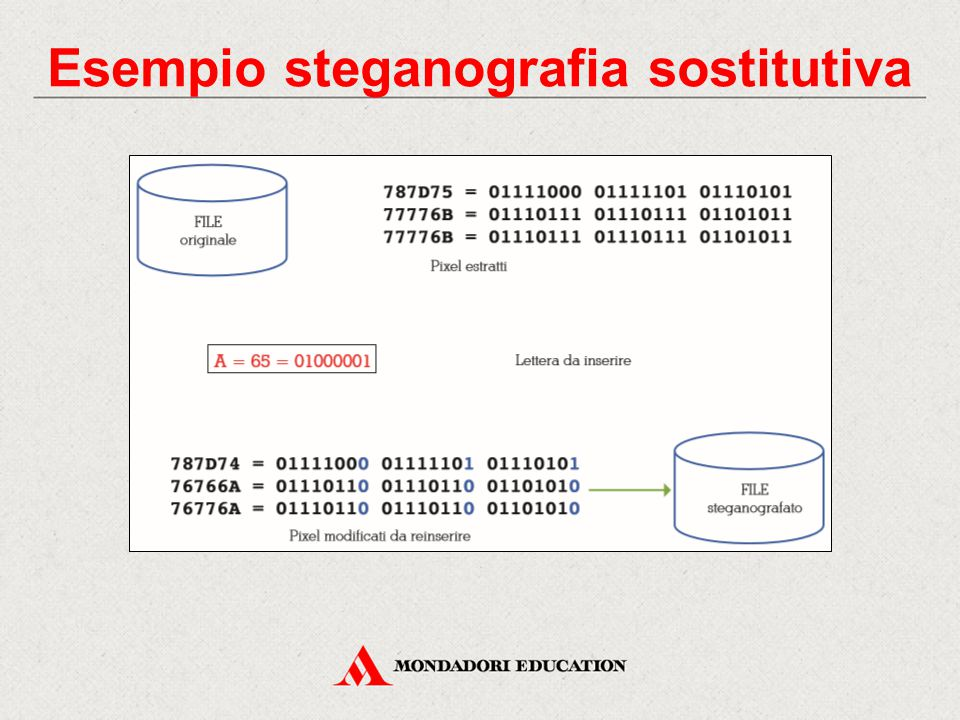Esempio steganografia sostitutiva