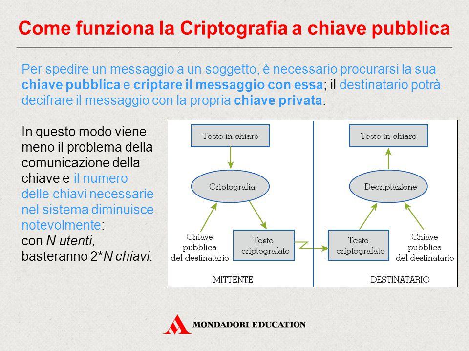 Come funziona la Criptografia a chiave pubblica
