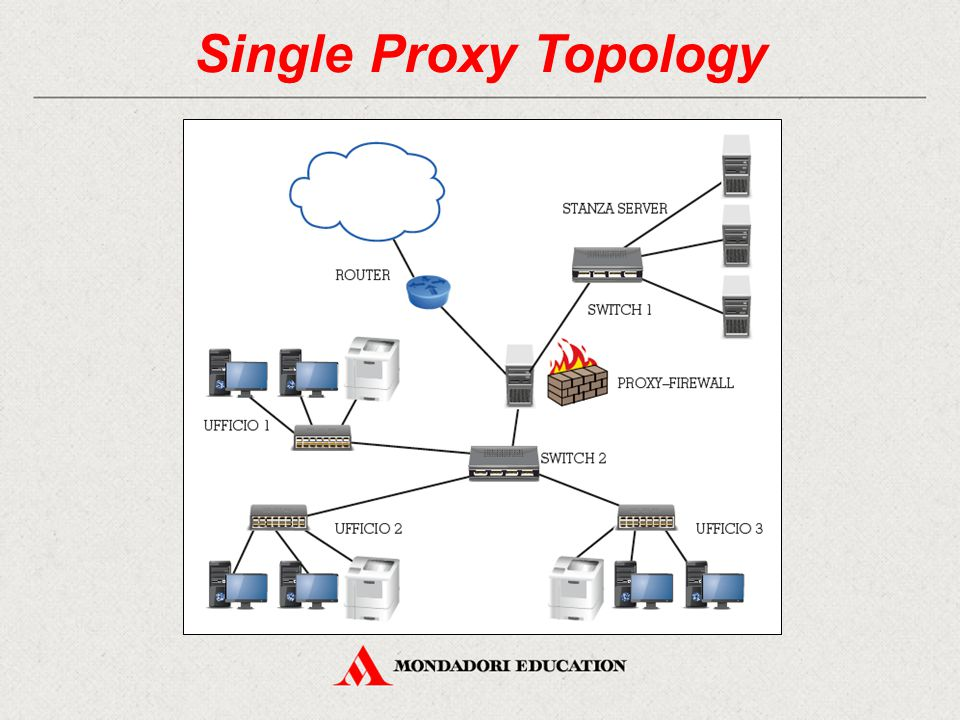 Single Proxy Topology 41