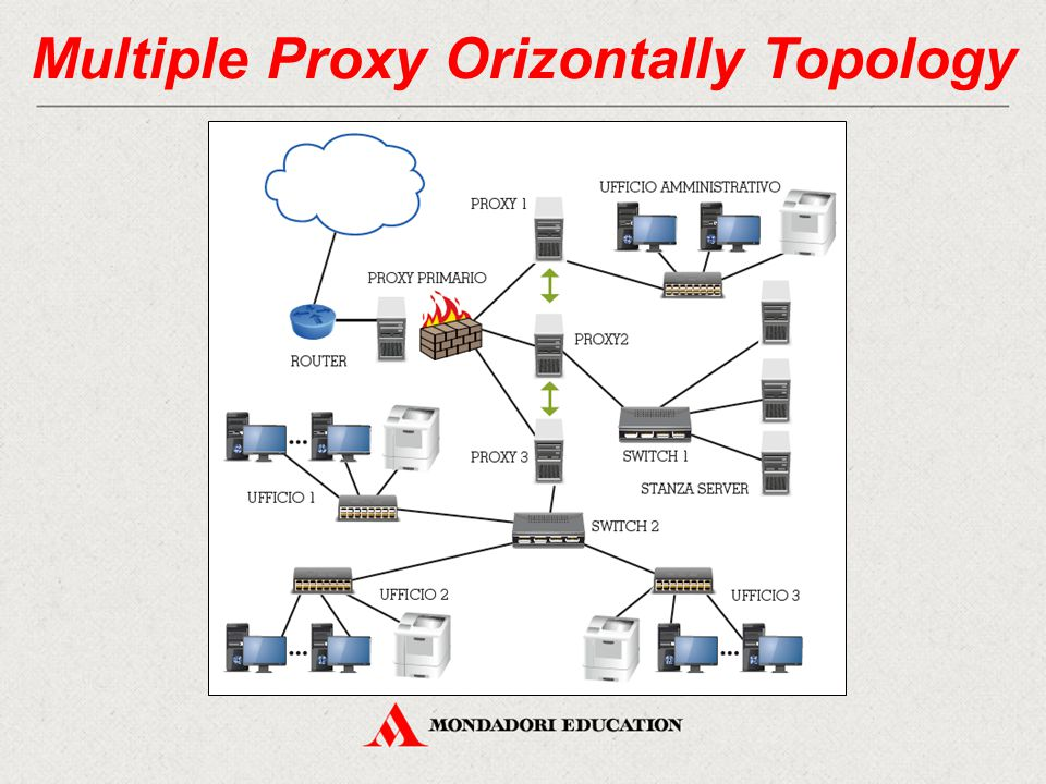 Multiple Proxy Orizontally Topology
