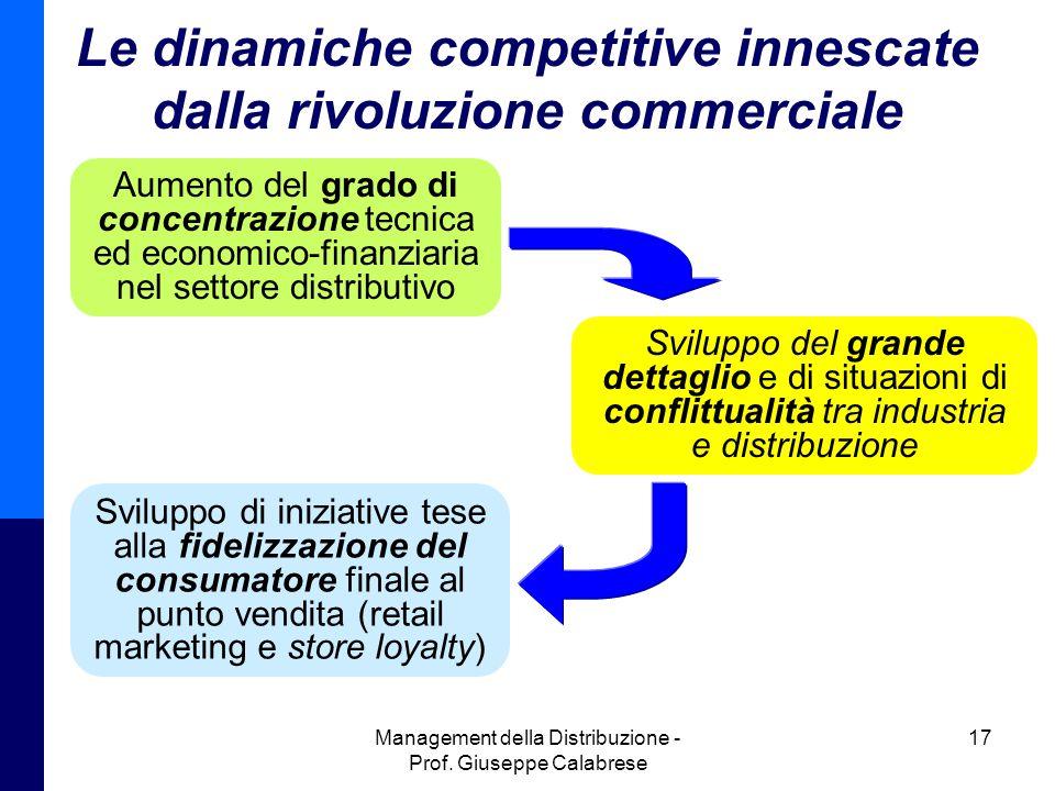 Le dinamiche competitive innescate dalla rivoluzione commerciale