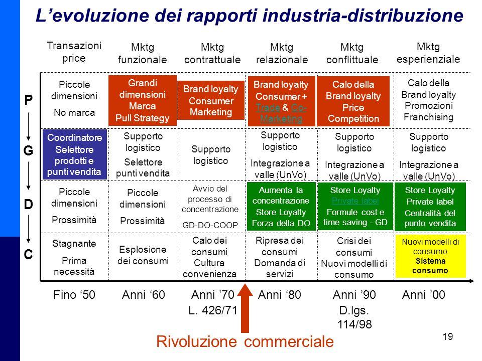 L'evoluzione dei rapporti industria-distribuzione