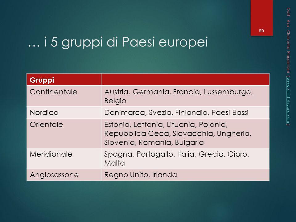 … i 5 gruppi di Paesi europei
