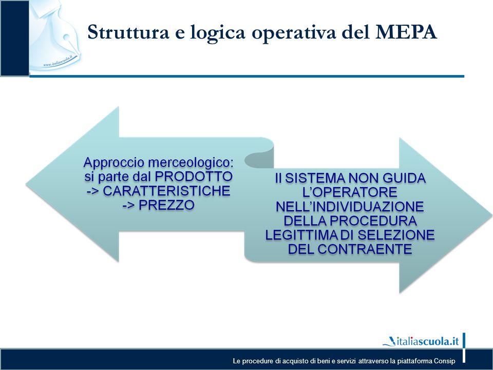 Struttura e logica operativa del MEPA