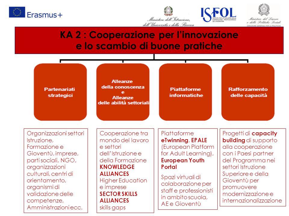 KA 2 : Cooperazione per l'innovazione e lo scambio di buone pratiche