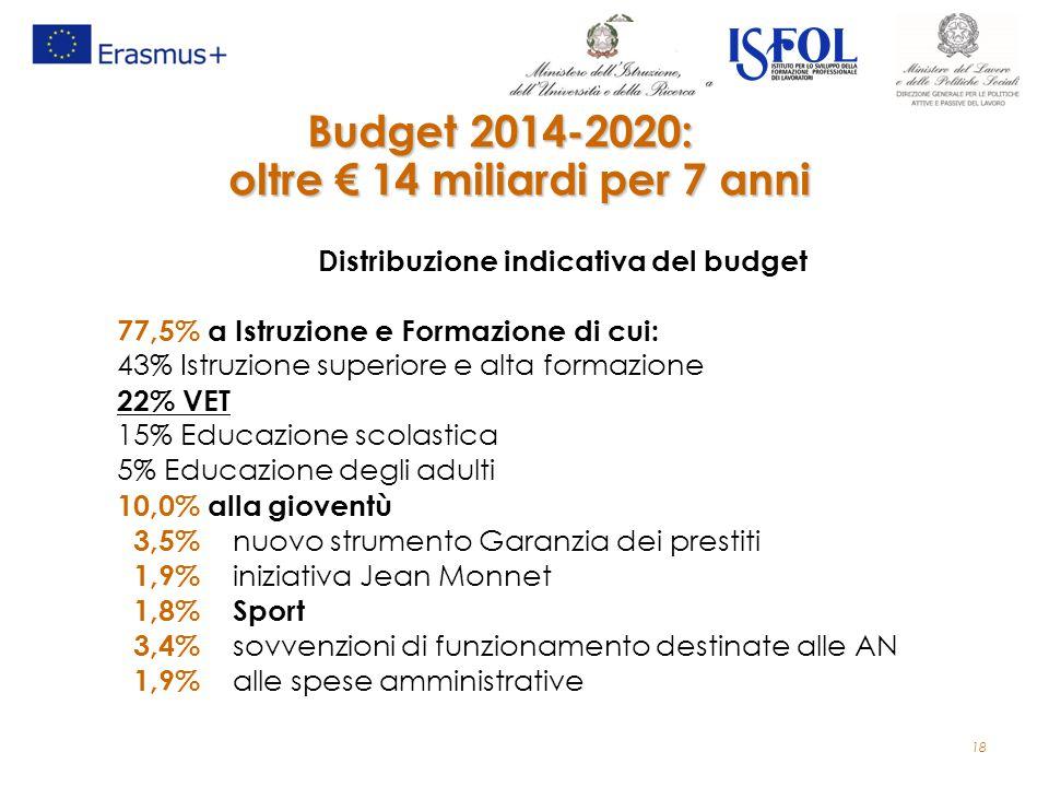 Budget 2014-2020: oltre € 14 miliardi per 7 anni