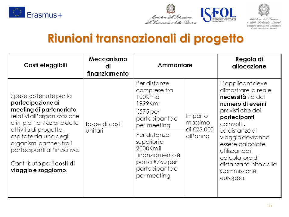 Riunioni transnazionali di progetto