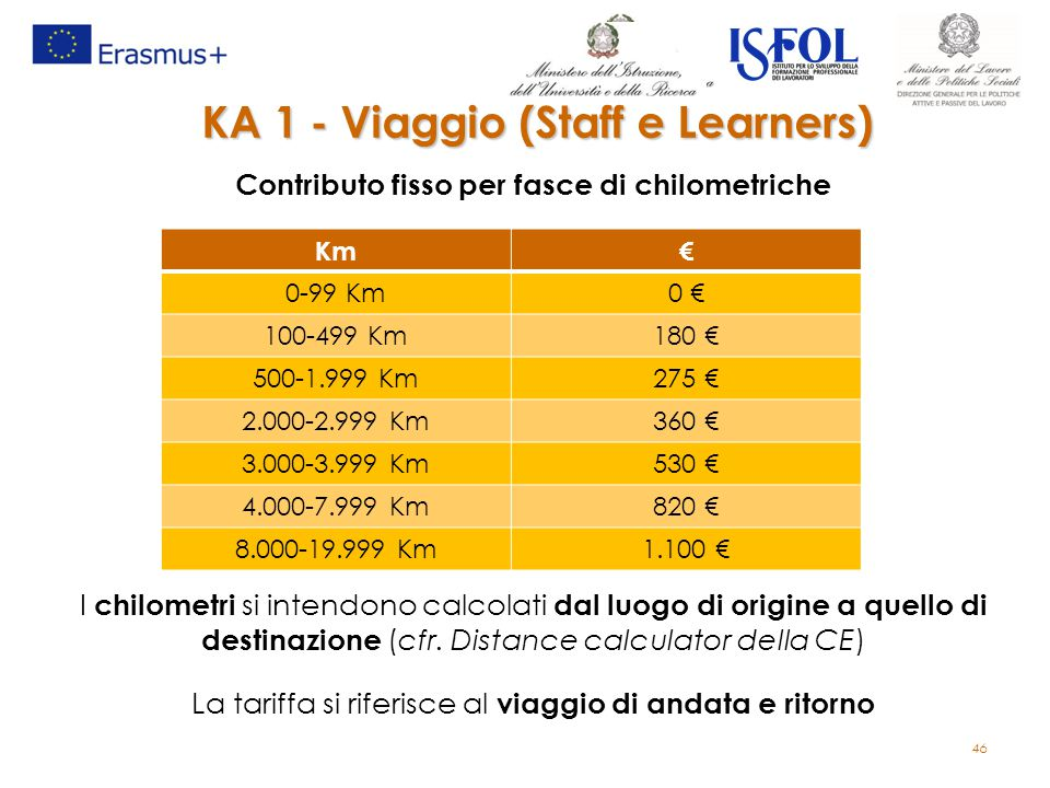 KA 1 - Viaggio (Staff e Learners)