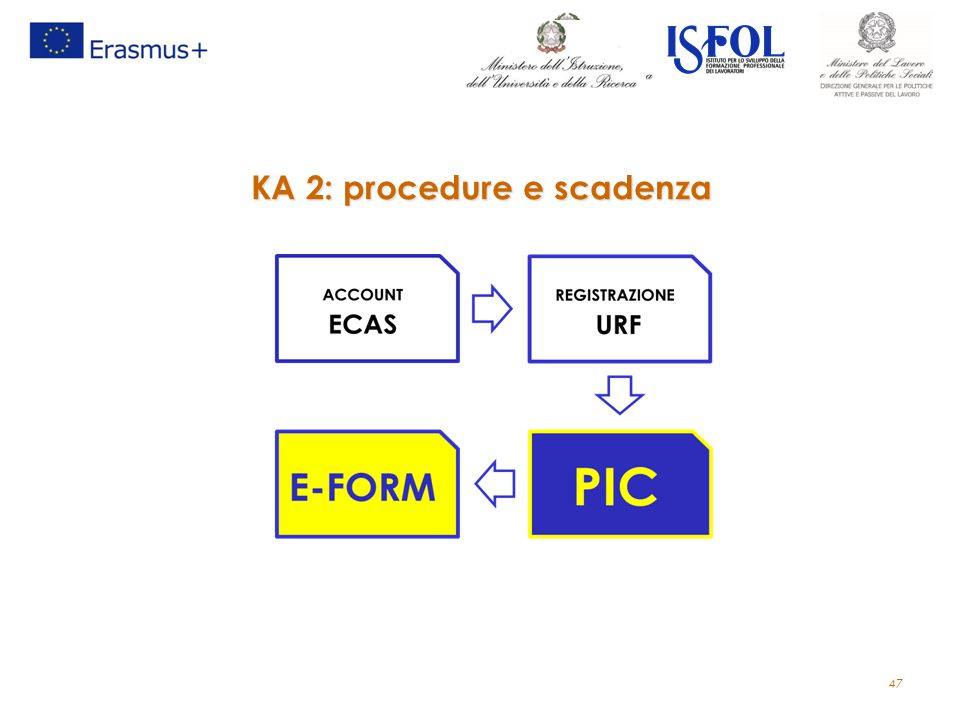 KA 2: procedure e scadenza