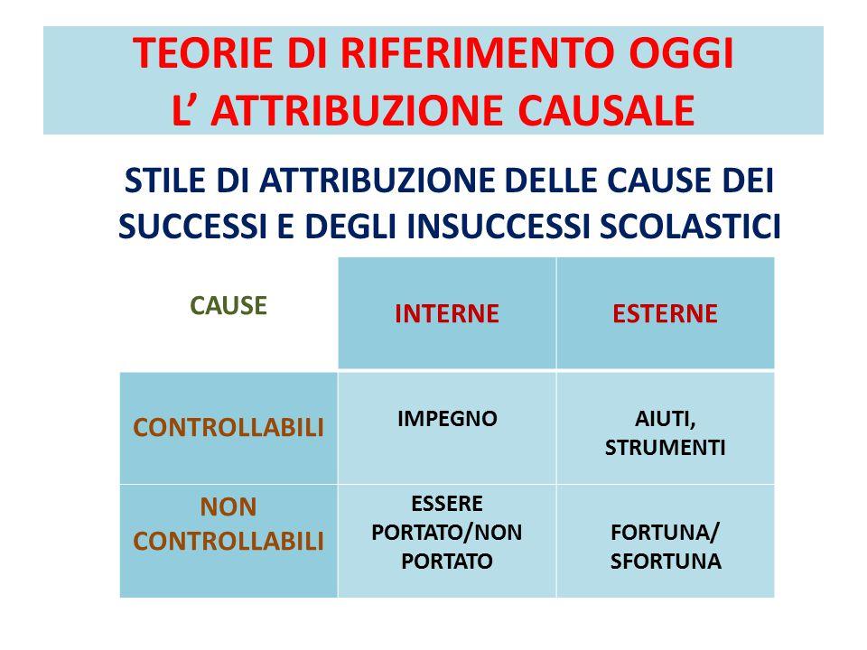 TEORIE DI RIFERIMENTO OGGI L' ATTRIBUZIONE CAUSALE
