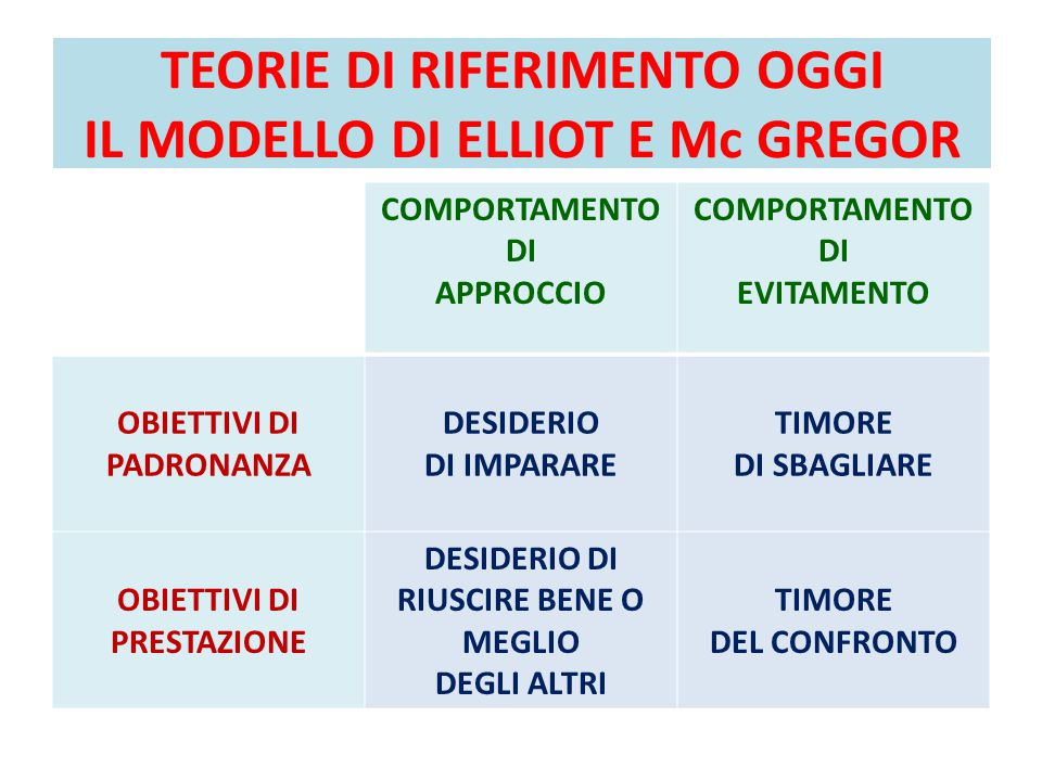 TEORIE DI RIFERIMENTO OGGI IL MODELLO DI ELLIOT E Mc GREGOR
