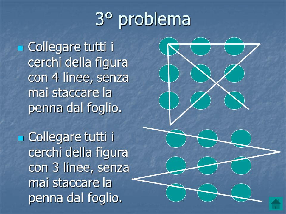 3° problema Collegare tutti i cerchi della figura con 4 linee, senza mai staccare la penna dal foglio.