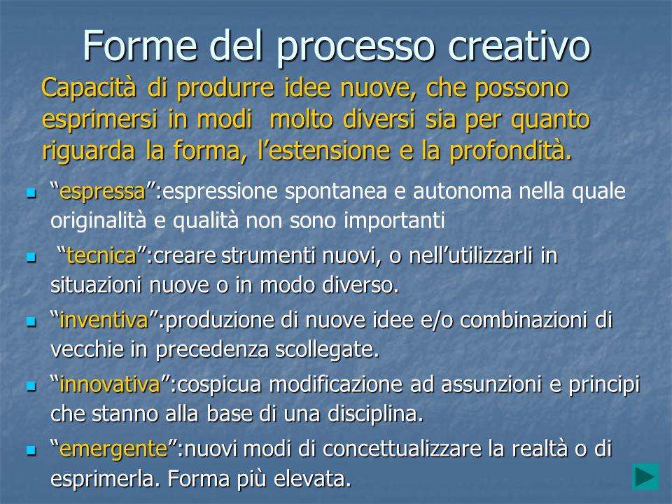 Forme del processo creativo