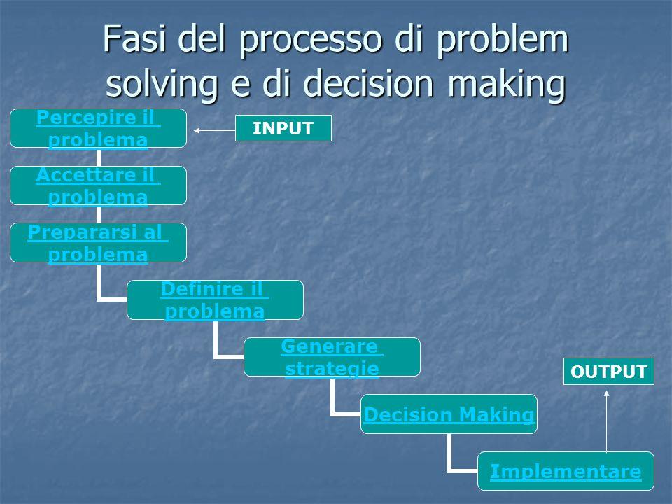 Fasi del processo di problem solving e di decision making