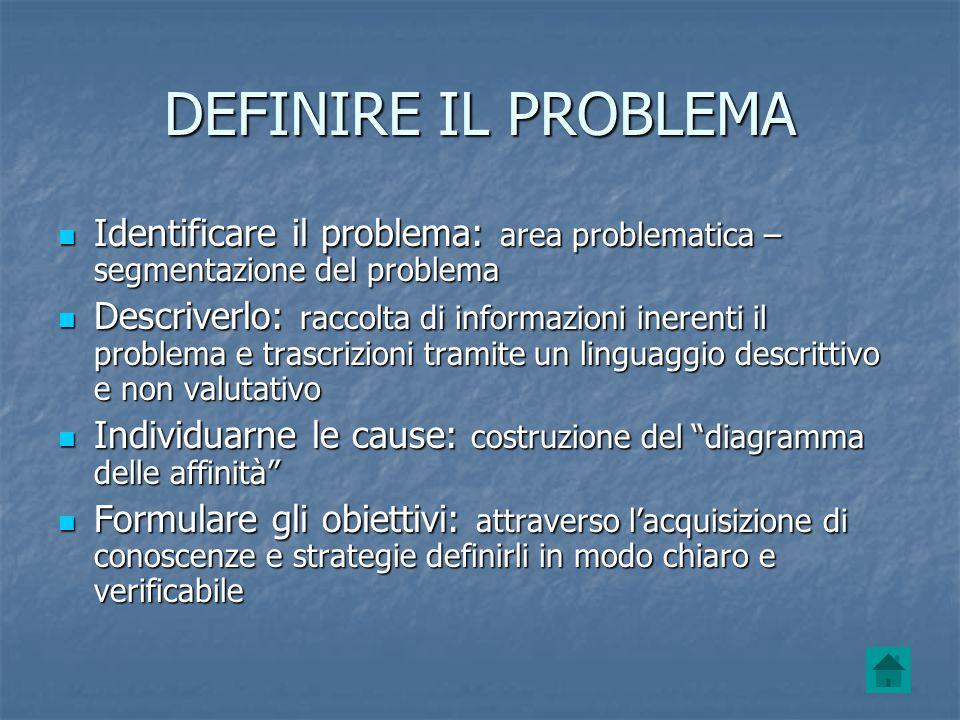DEFINIRE IL PROBLEMA Identificare il problema: area problematica – segmentazione del problema.