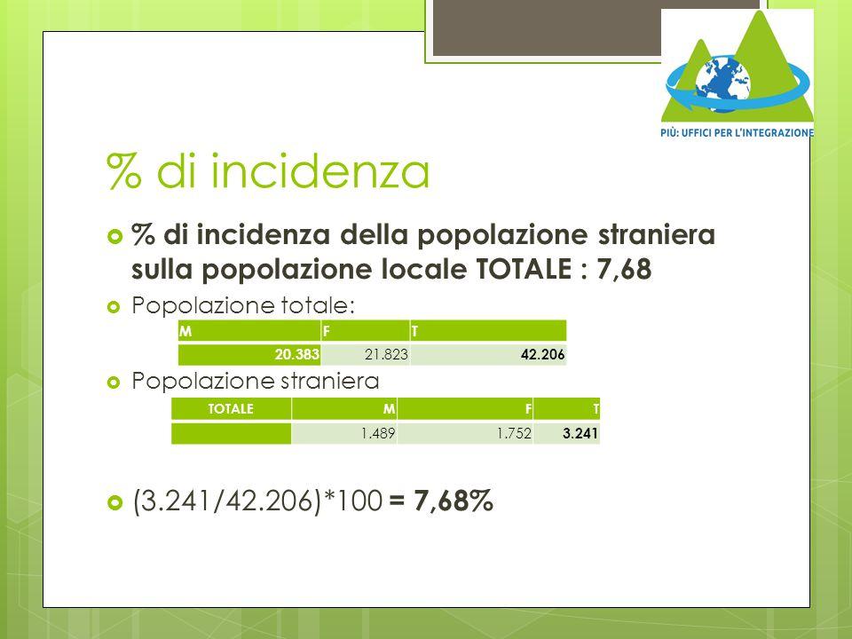 % di incidenza % di incidenza della popolazione straniera sulla popolazione locale TOTALE : 7,68. Popolazione totale: