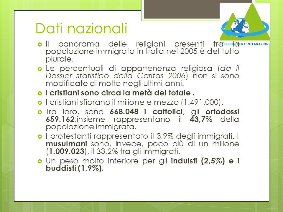 Dati nazionali Il panorama delle religioni presenti tra la popolazione immigrata in Italia nel 2005 è del tutto plurale.