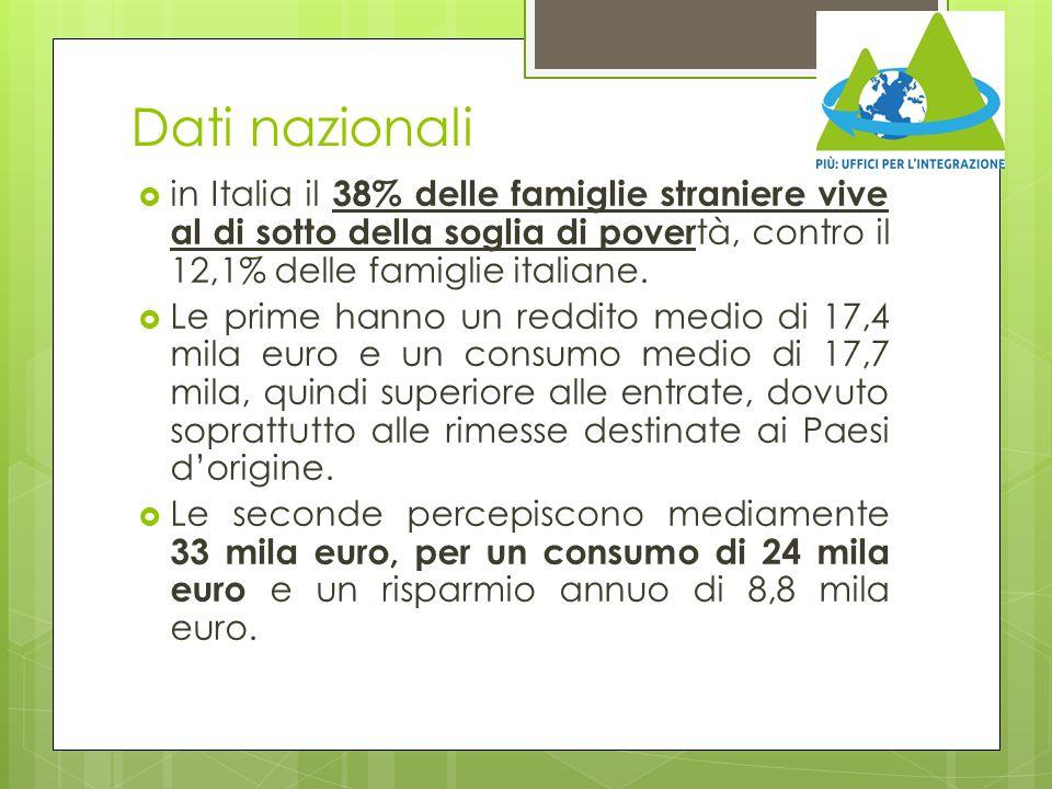 Dati nazionali in Italia il 38% delle famiglie straniere vive al di sotto della soglia di povertà, contro il 12,1% delle famiglie italiane.