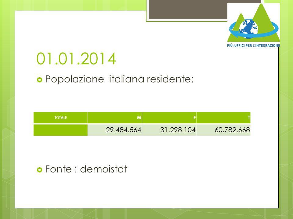 01.01.2014 Popolazione italiana residente: Fonte : demoistat