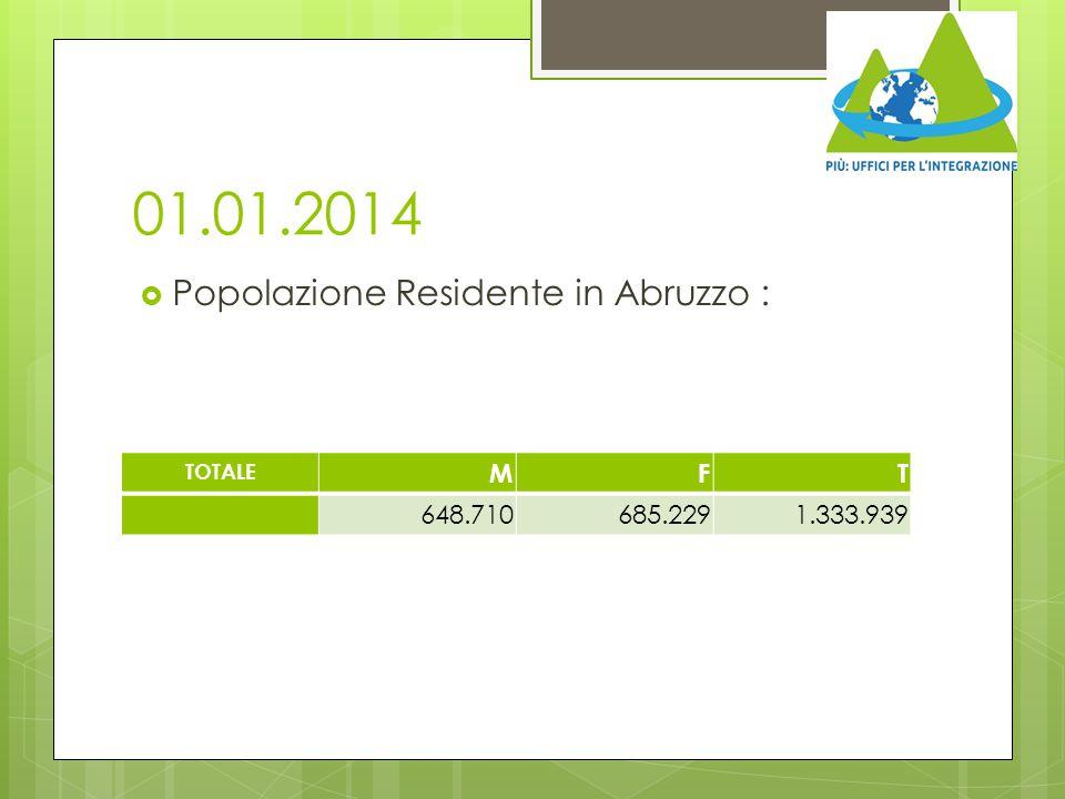 01.01.2014 Popolazione Residente in Abruzzo : M F T 648.710 685.229