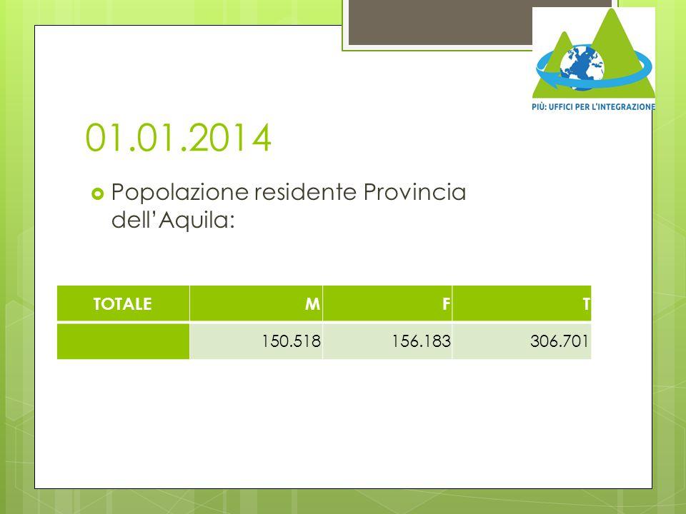 01.01.2014 Popolazione residente Provincia dell'Aquila: TOTALE M F T
