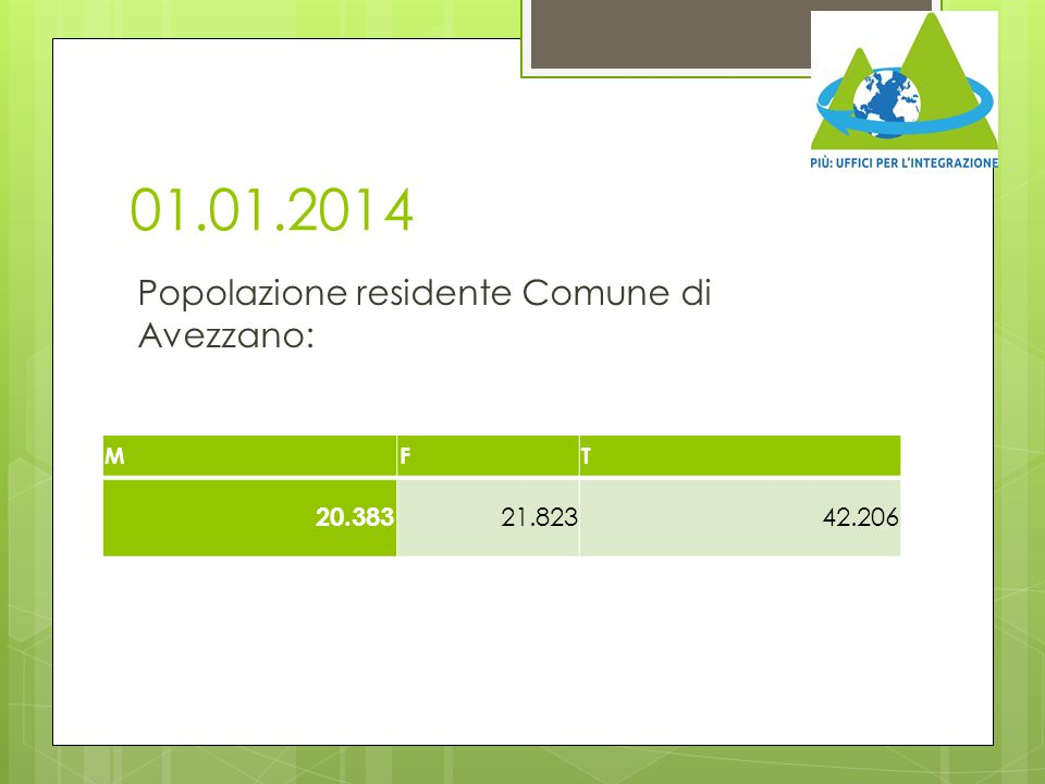 01.01.2014 Popolazione residente Comune di Avezzano: 20.383 21.823