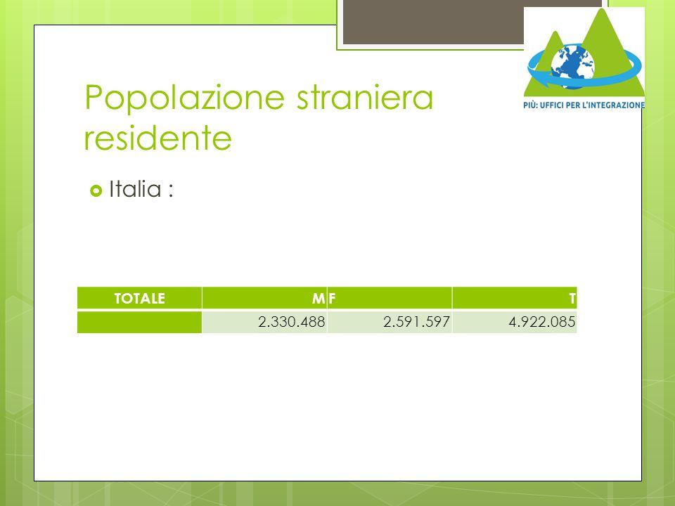 Popolazione straniera residente