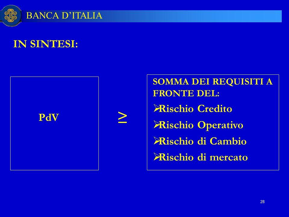 ≥ IN SINTESI: Rischio Credito PdV Rischio Operativo Rischio di Cambio