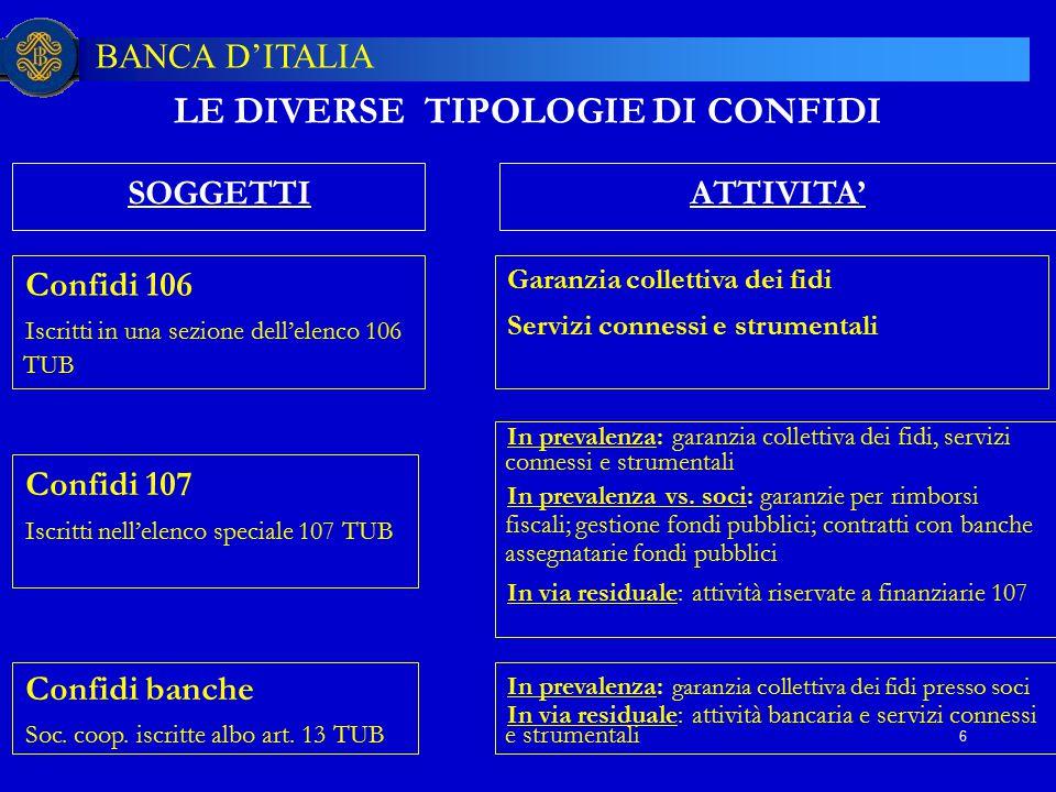 LE DIVERSE TIPOLOGIE DI CONFIDI