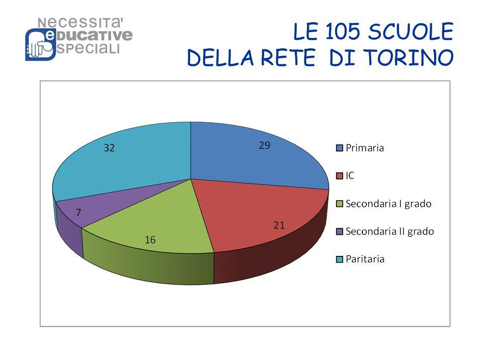 LE 105 SCUOLE DELLA RETE DI TORINO