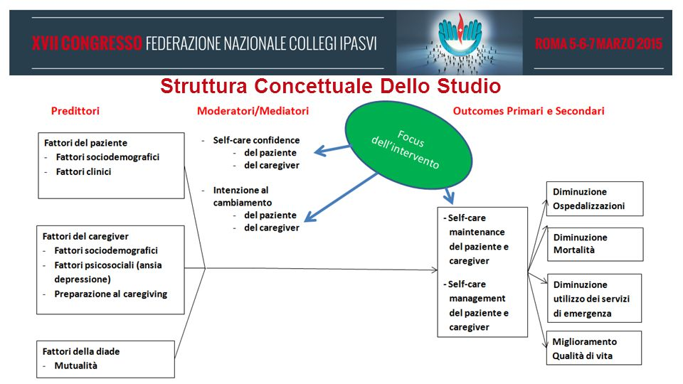 Struttura Concettuale Dello Studio