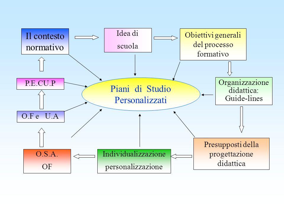 Il contesto normativo Piani di Studio Personalizzati Idea di scuola