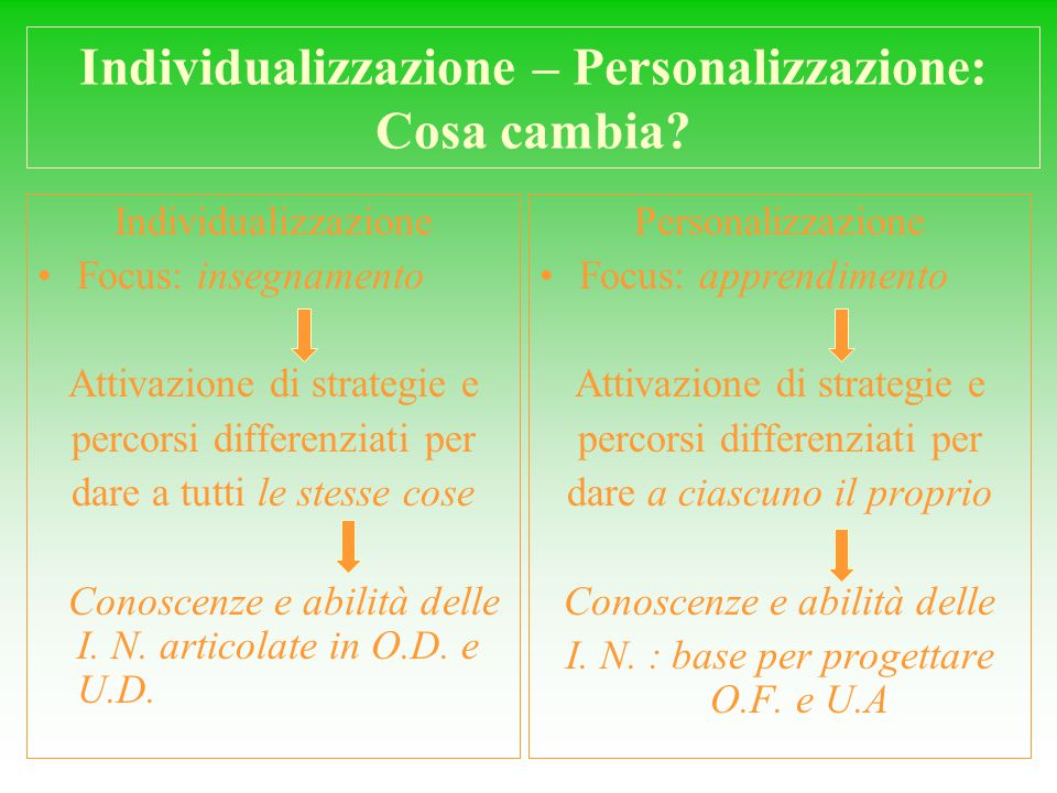 Individualizzazione – Personalizzazione: Cosa cambia