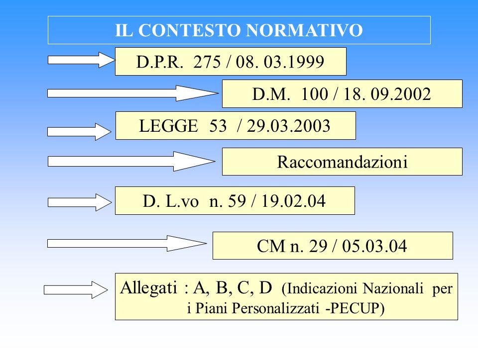 IL CONTESTO NORMATIVO D.P.R. 275 / 08. 03.1999. D.M. 100 / 18. 09.2002. LEGGE 53 / 29.03.2003.