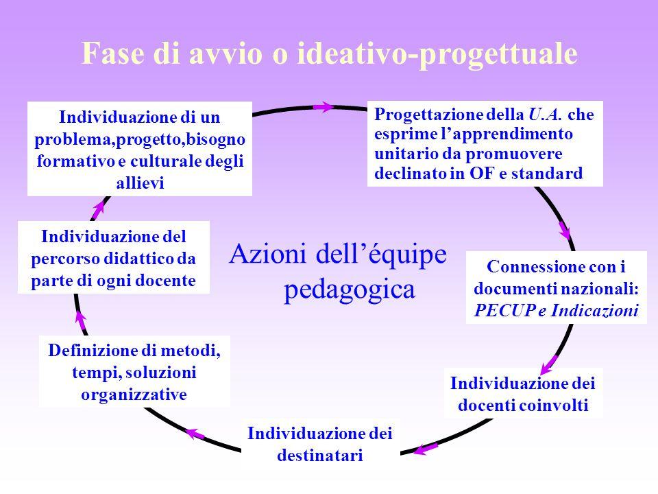 Fase di avvio o ideativo-progettuale