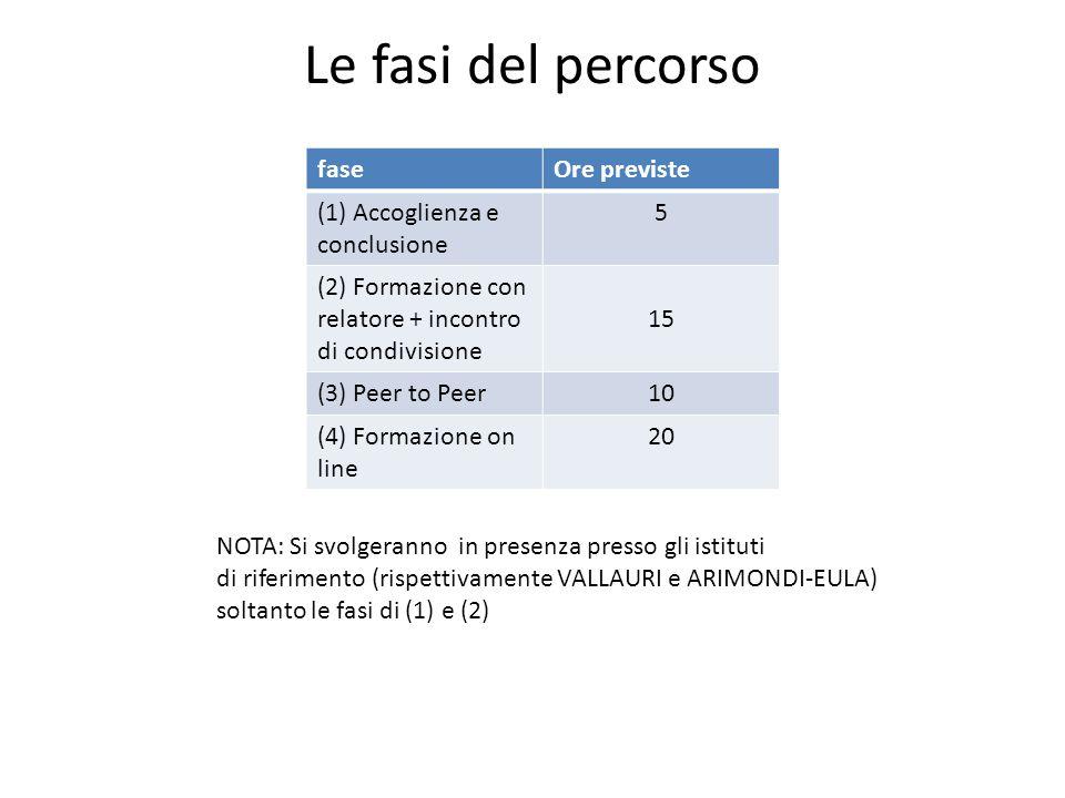 Le fasi del percorso fase Ore previste (1) Accoglienza e conclusione 5