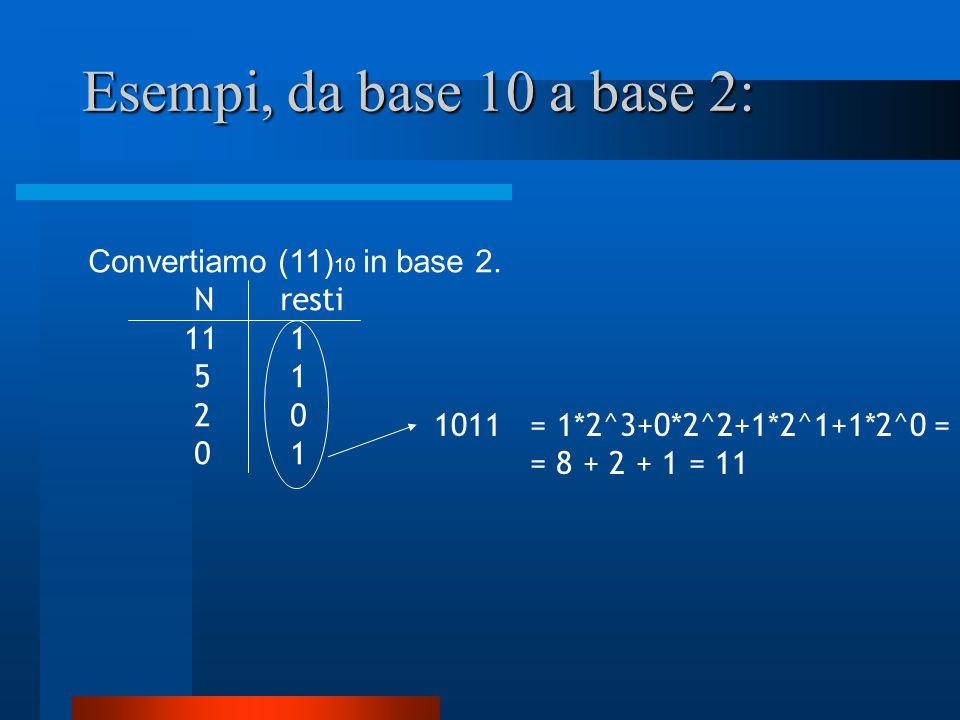 Esempi, da base 10 a base 2: Convertiamo (11)10 in base 2. N resti
