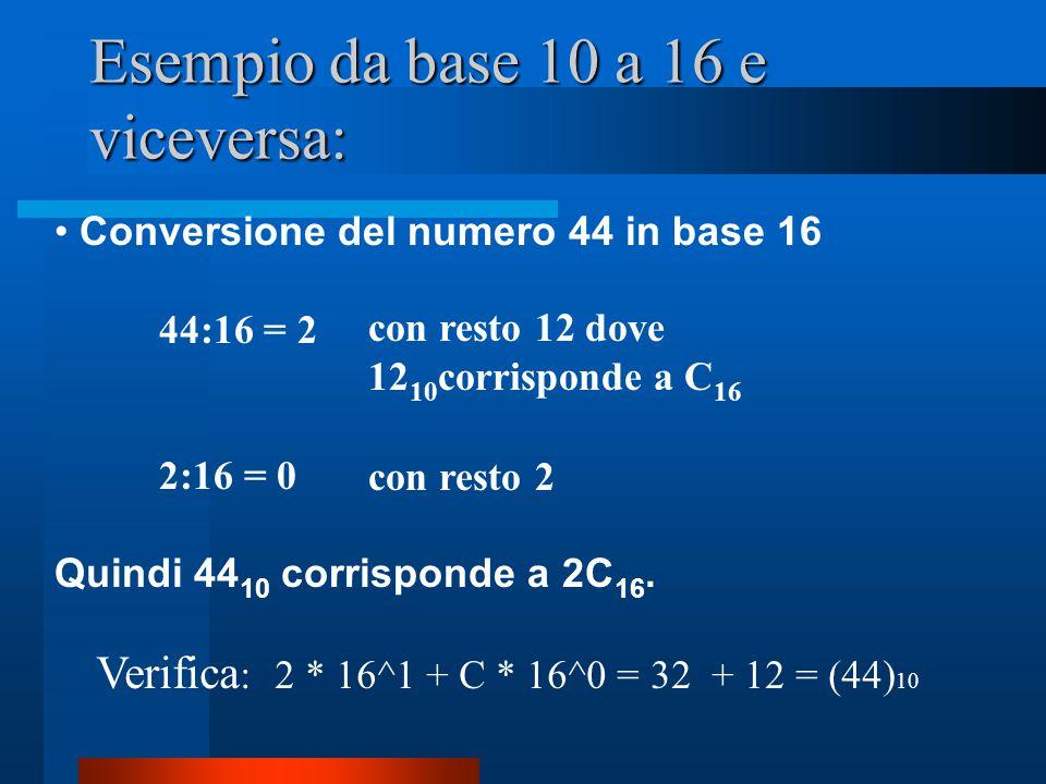 Esempio da base 10 a 16 e viceversa: