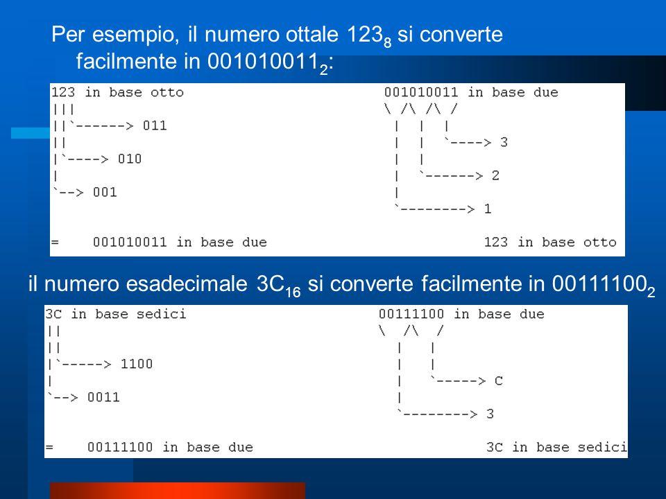 Per esempio, il numero ottale 1238 si converte facilmente in 0010100112: