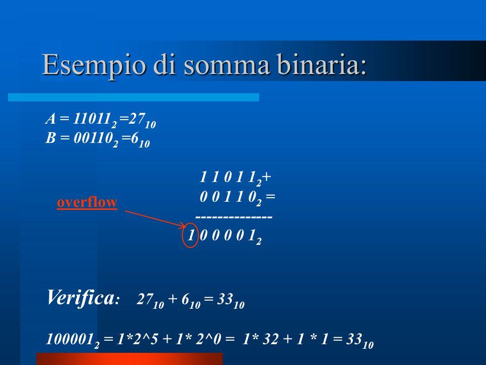 Esempio di somma binaria: