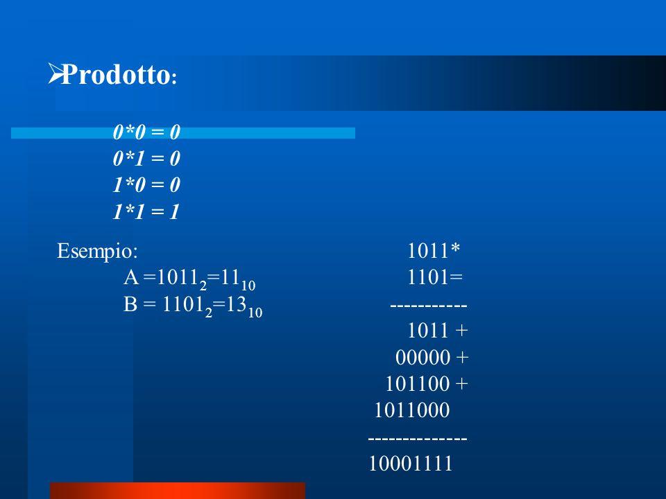 Prodotto: 0*0 = 0 0*1 = 0 1*0 = 0 1*1 = 1 Esempio: