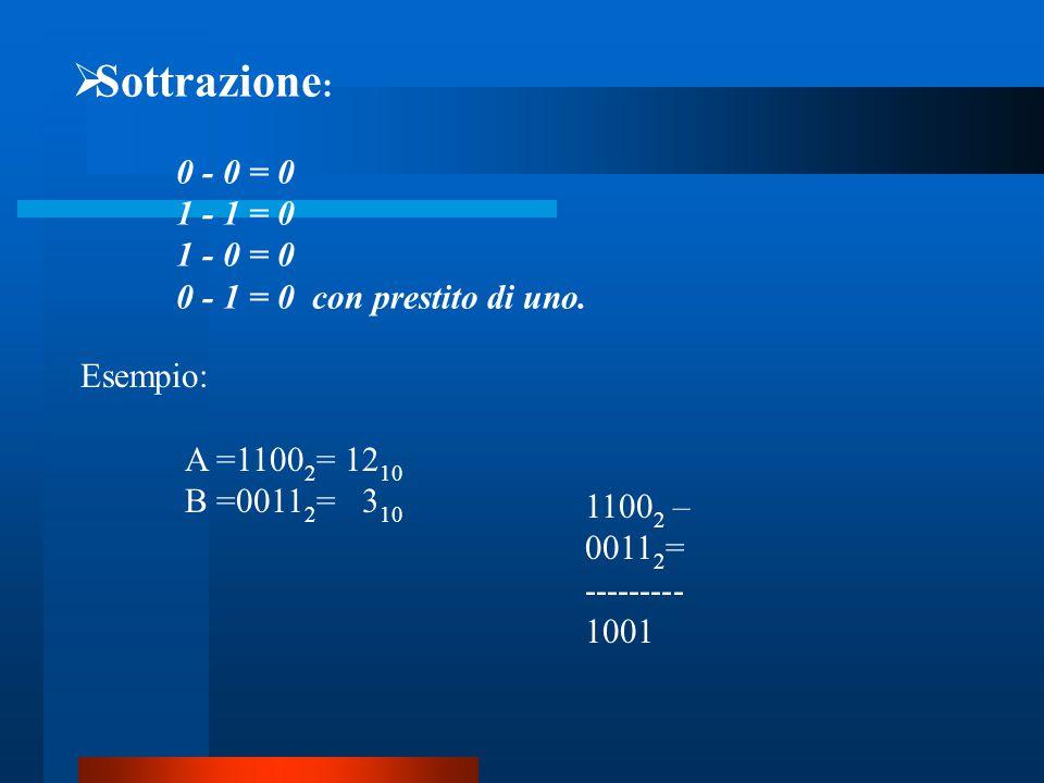 Sottrazione: 0 - 0 = 0 1 - 1 = 0 1 - 0 = 0 0 - 1 = 0 con prestito di uno. Esempio: A =11002= 1210 B =00112= 310.